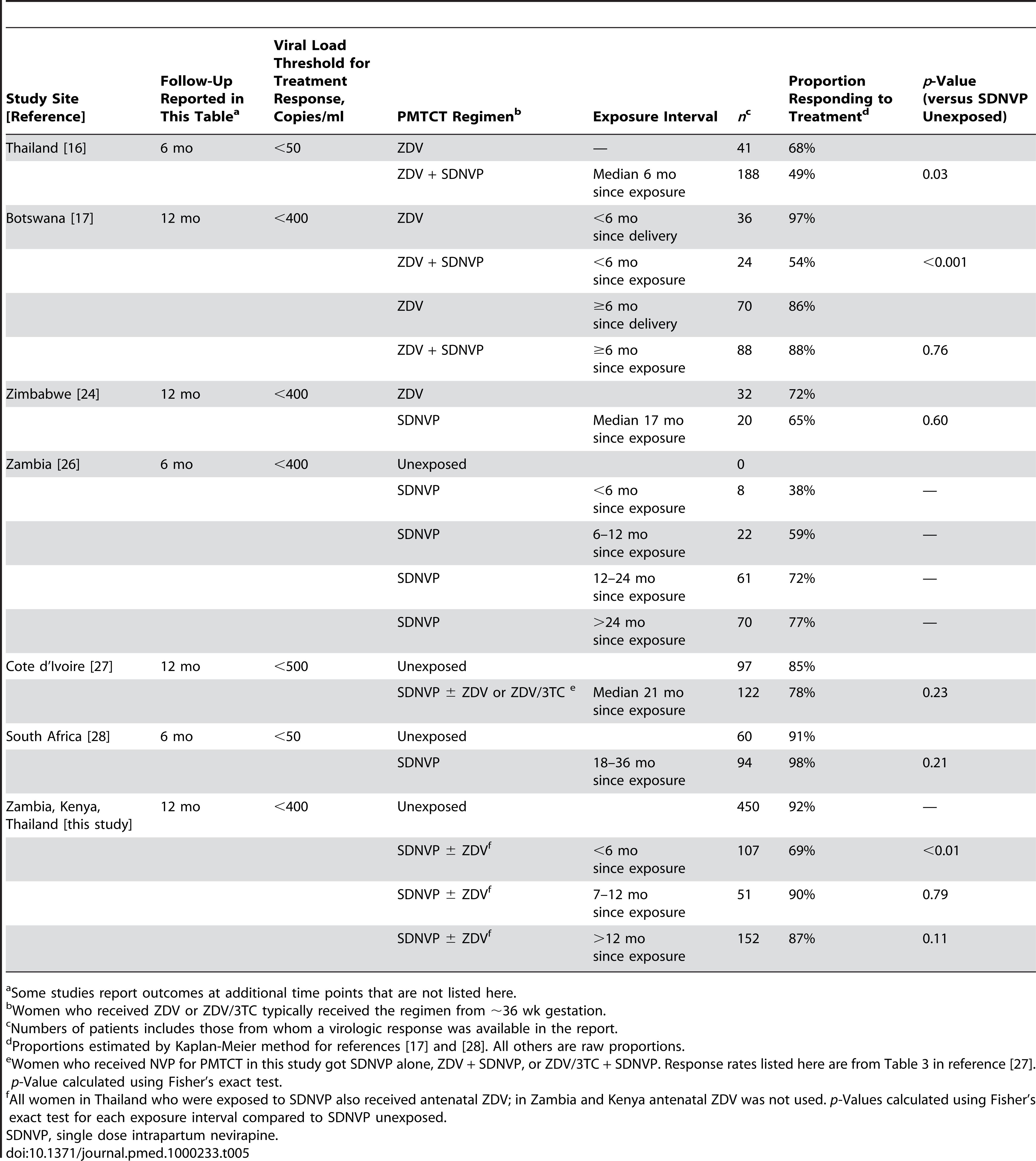 Studies of virologic response rates to NNRTI-based treatment among women previously exposed to single-dose NVP.