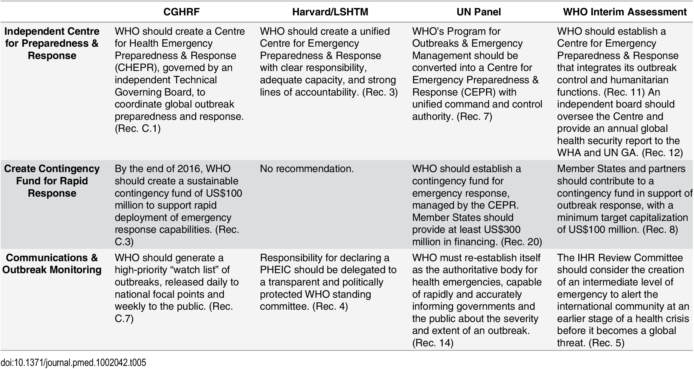Recommendations from the Four Global Commissions Concerning Global Governance—WHO Emergency Operations and Response Reform.