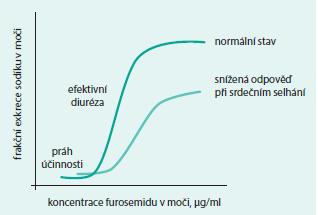 Farmakodynamická odpověď na kličková diuretika