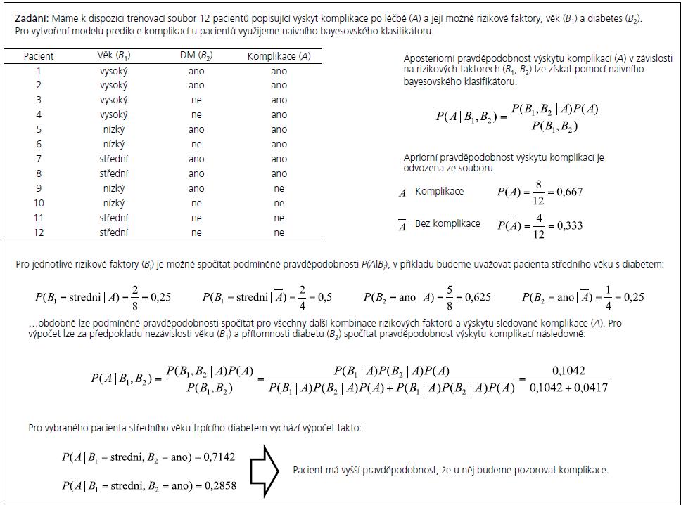 Příklad 3: Využití naivního bayesovského klasifikátoru pro predikci zdravotního stavu pacientů.