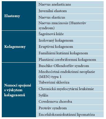 Přehled výskytu névů pojivové tkáně [21]