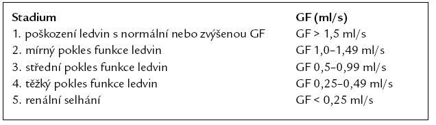 Stadia chronických chorob ledvin (NKF-K/DOQI 2002).