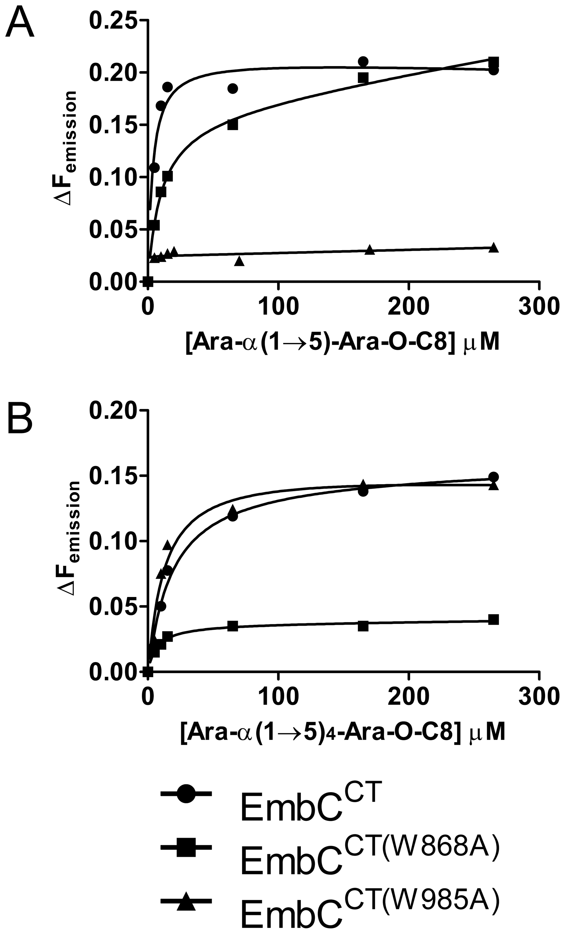Differential binding of di- and penta-arabinofuranoside acceptor analogues to point mutants of EmbC<sup>CT</sup>.