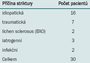 Etiologie striktury.