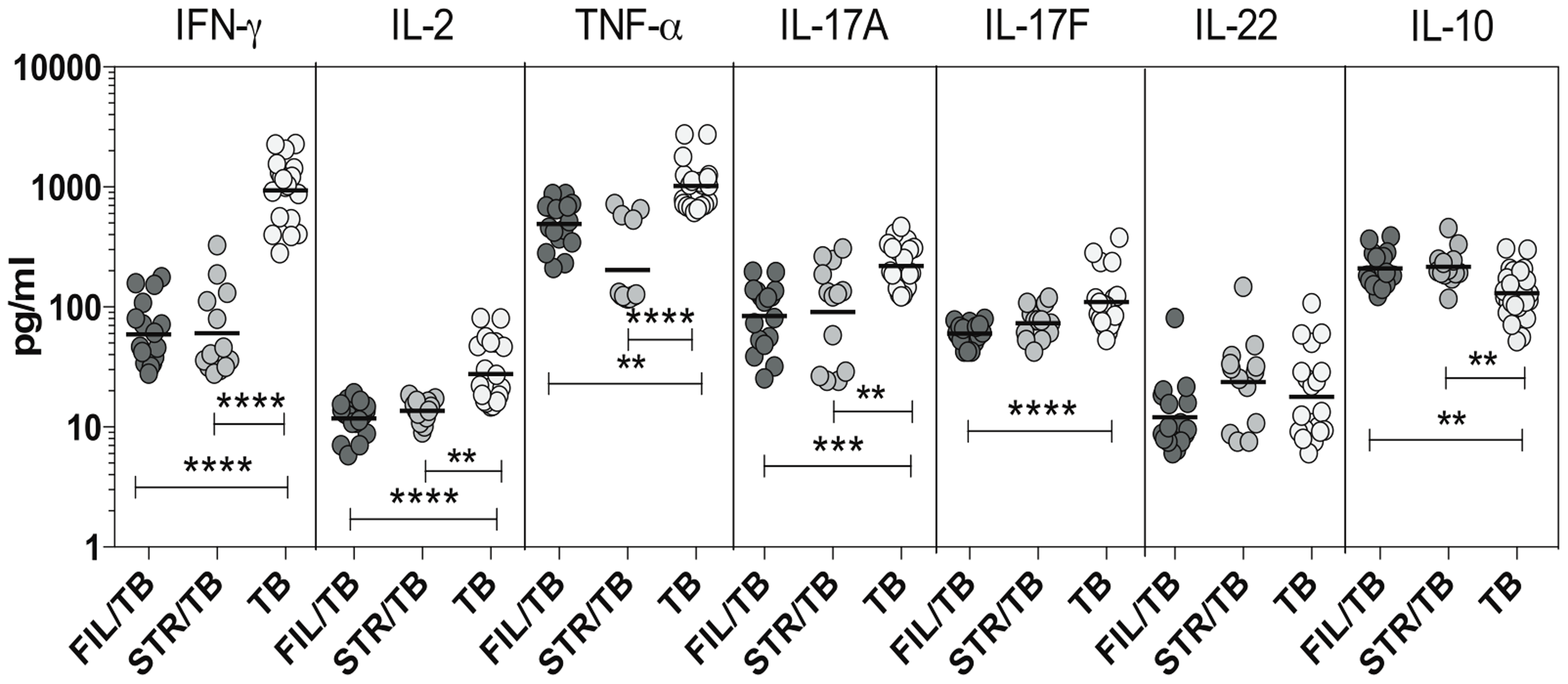 Helminth infections are associated with diminished plasma levels of Th1 and Th17 cytokines in active TB.