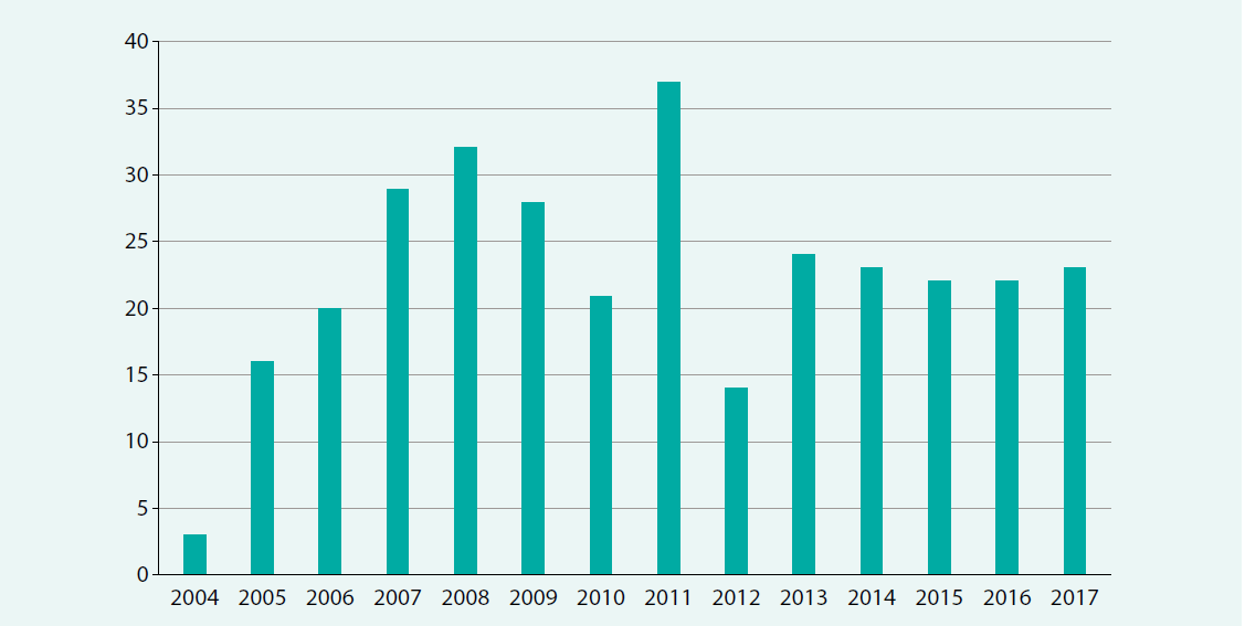 Počet plicních endarterektomií provedených v Kardiocentru VFN v Praze