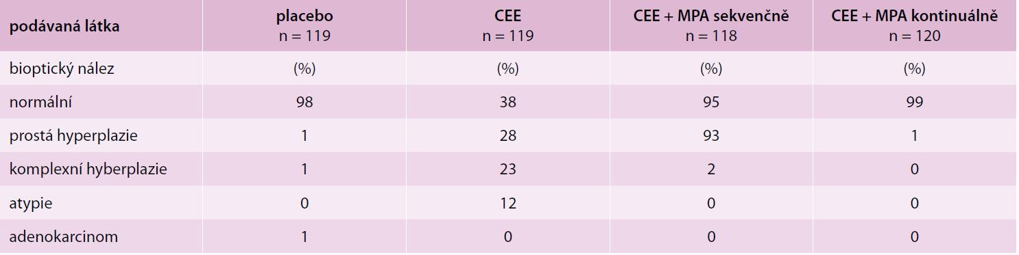 Vliv estrogenů a progestinů na endometrium: výsledky bioptického vyšetření ve studii PEPI. Upraveno podle [12]