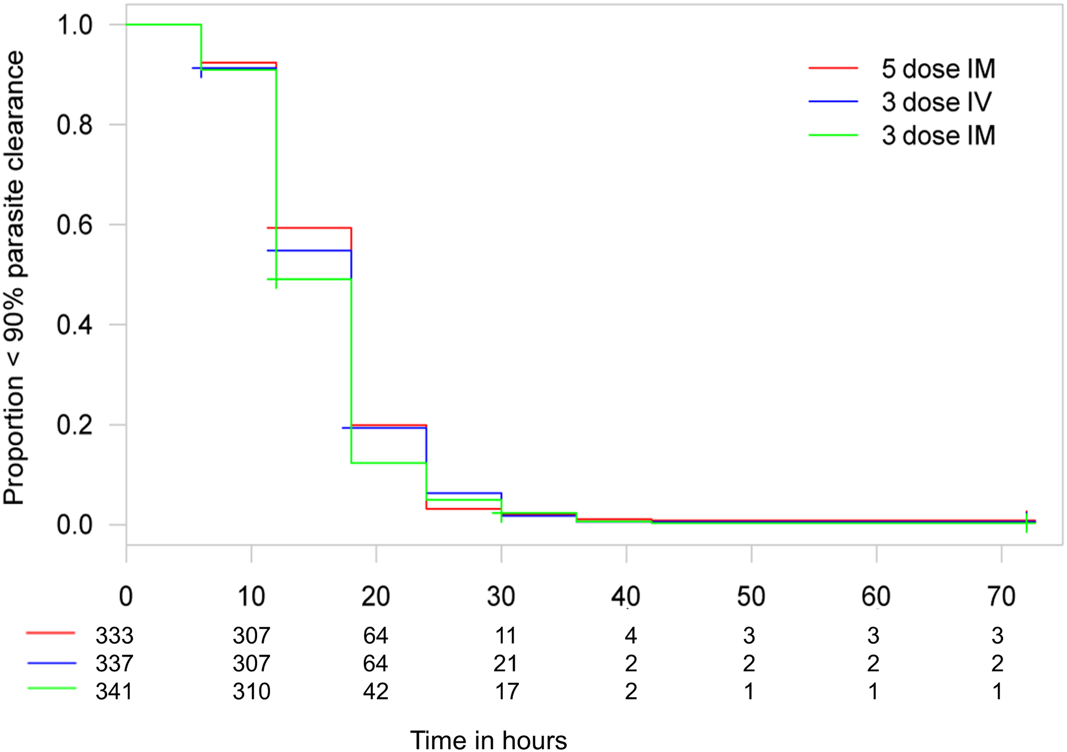 Kaplan–Meier plot for time to 90% parasite clearance in the per-protocol population.