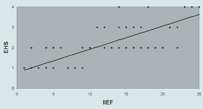 Závislost hodnot IIEF a EHS.