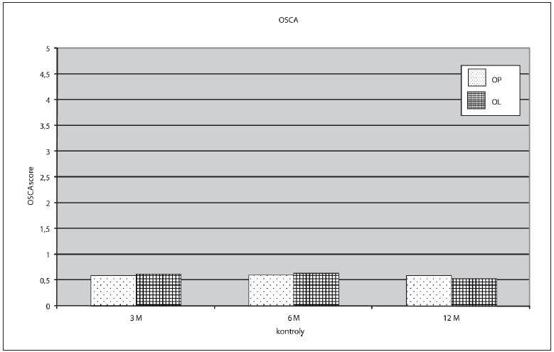 Výsledky OSCA
