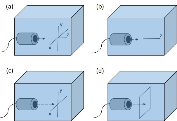 Examples of scans used. (a) the representtation of xyz axes (b) linear scan along z axis (c) orthogonal cross xy scan (d) planar xy scan.