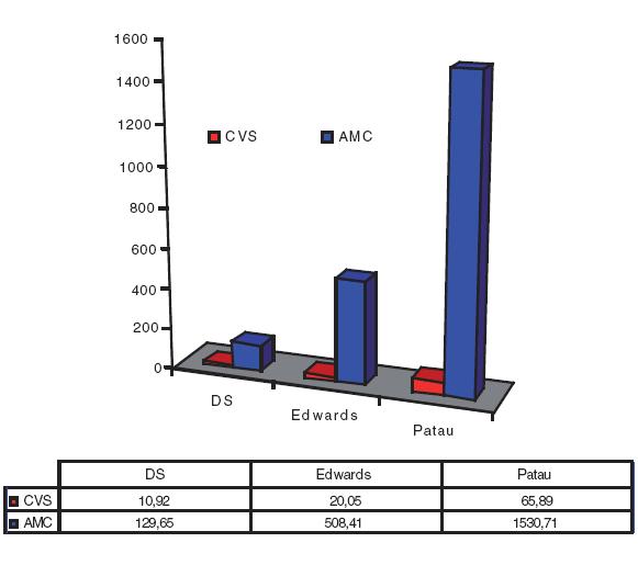 Počet výkoně invazivní prenatální diagnostiky (odběru choriových klků a odběru plodové vody) nutných k záchytu jedné diagnózy – Downova, Edwardova a Patauova syndromu, Česká republika, 1998–2007.
