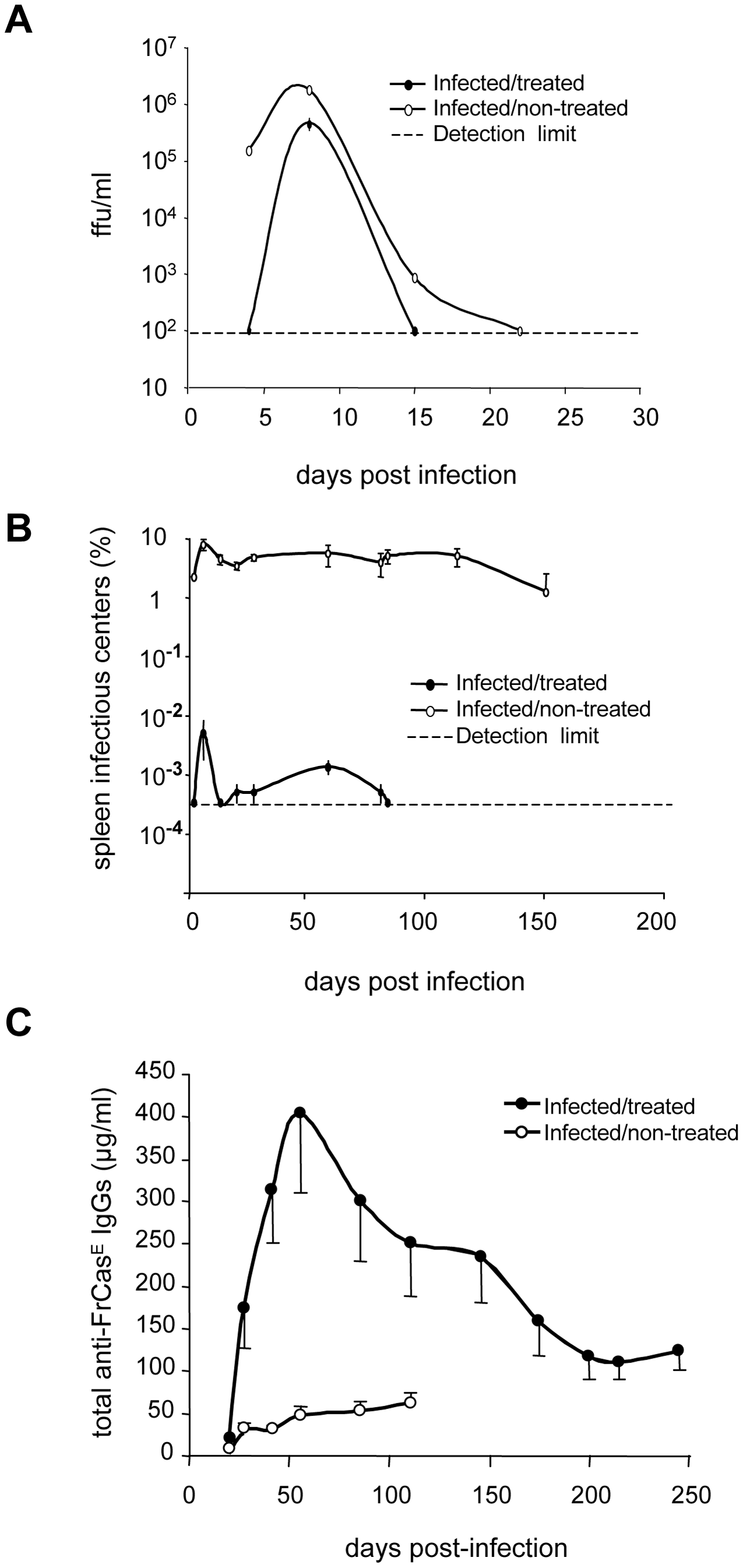Differences in viremia, spleen infectious centers and anti-FrCas<sup>E</sup> IgG responses between infected/treated and infected/non-treated mice.