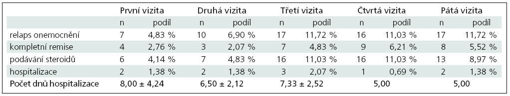 Porovnání vývoje počtu relapsů u plně hodnotitelných pacientů v minulosti léčených interferony (celkem 145 pacientů).