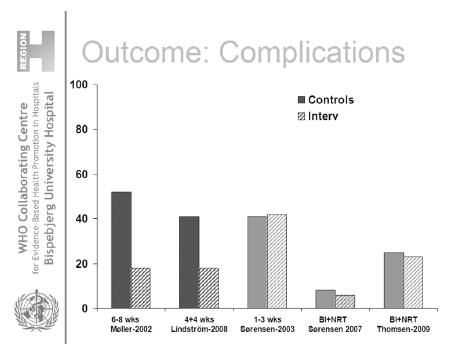 Srovnání pooperačních komplikací u intervenční skupiny léčené pro závislost na tabáku a kontrolní skupiny kuřáků (převzatý z přednášky prof. Hanne Tonnesen na podzimní škole WHO/HPH v Praze)