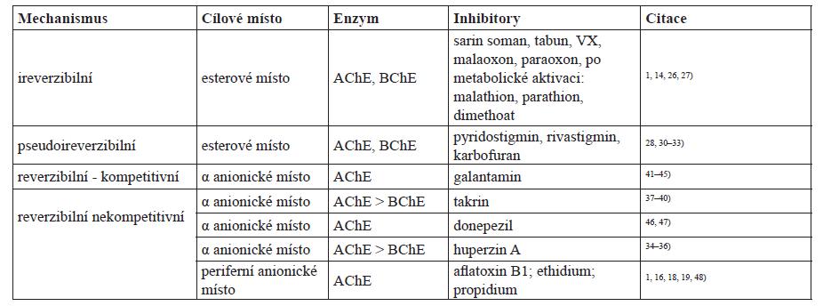 Přehled vybraných inhibitorů cholinesteras