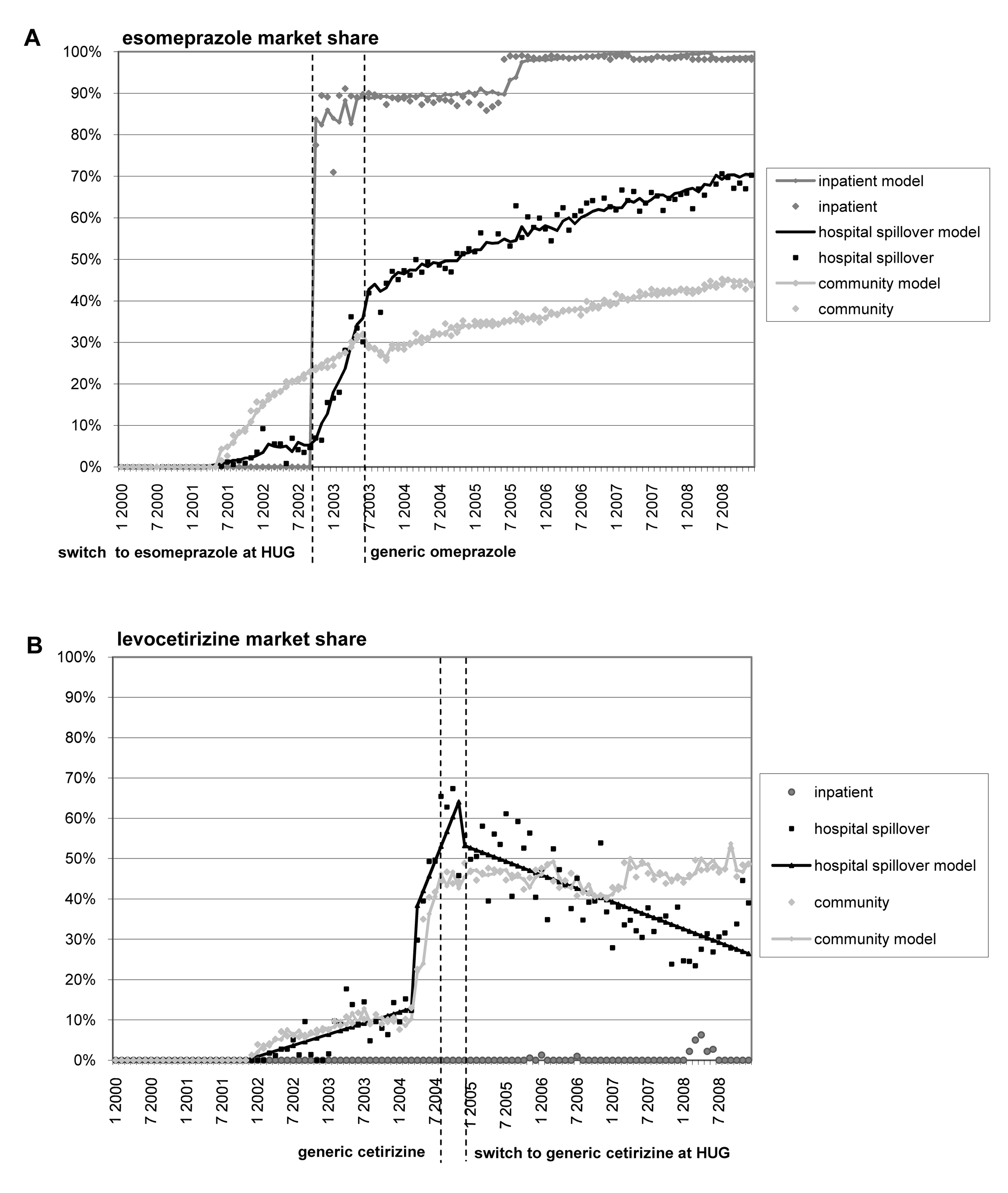 Esomepraprole and levocetirizine market share.