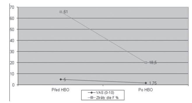 Porovnání míry ztráty sluchu na postiženém uchu podle Fowlera v % (medián) a subjektivního hodnocení obtíží na škále VAS (medián) u pacientů s percepční poruchou sluchu a tinnitem před a po léčbě HBO.