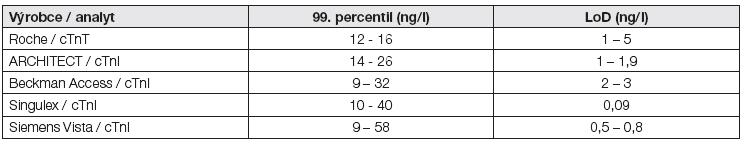 Přehled dat 99. percentilů pro hs-metody, uváděných v pracích různých autorských kolektivů [17]