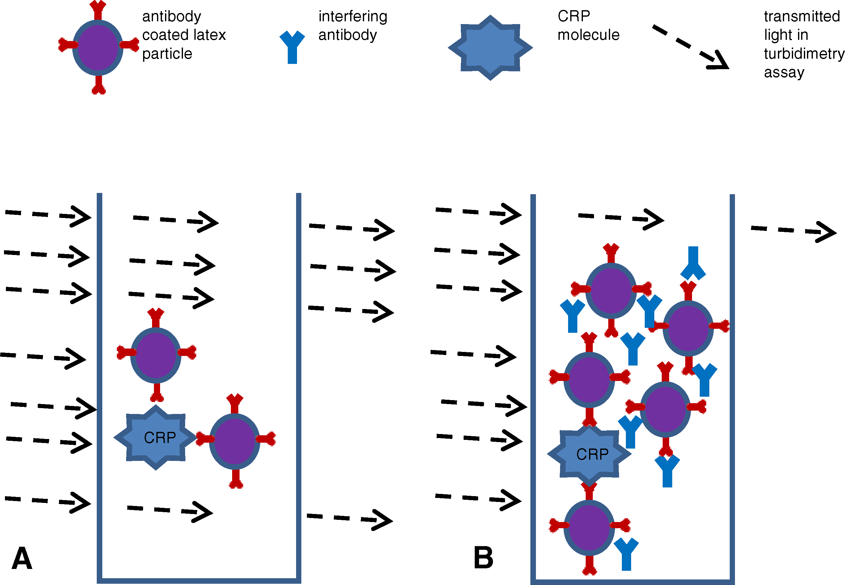 Schematic Illustrating One Possible Mechanism of How Antibody Interferes with PETIAs