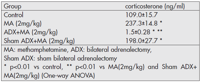 Plasma concentration of corticosterone 4 hours following MA administration <em>(Experiment 1)</em>.