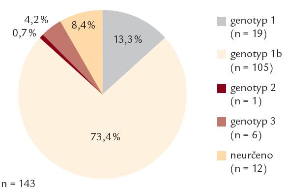 Rozložení genotypů HCV v souboru léčených osob.