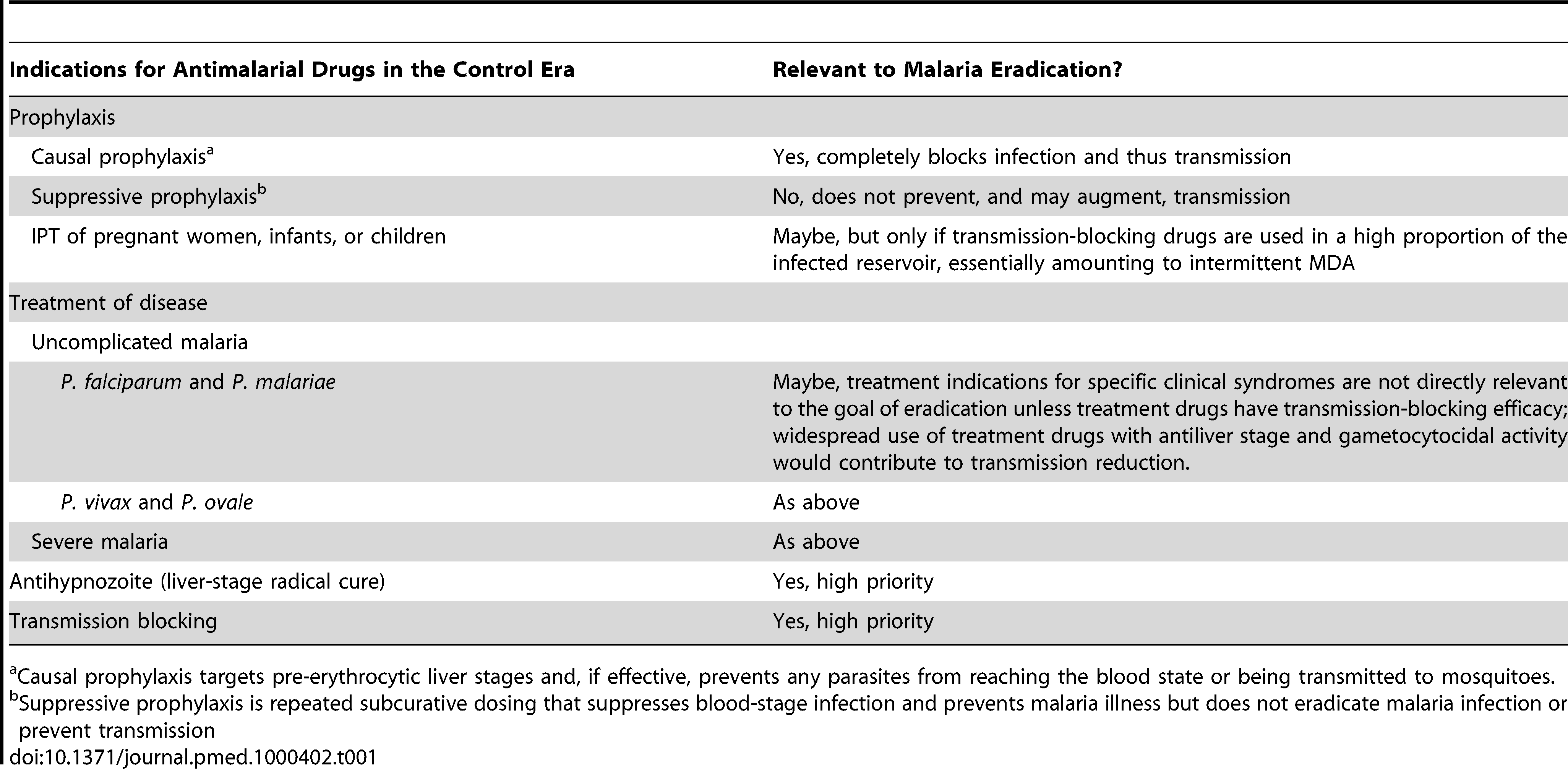 Indications for antimalarial drugs in the present control era and their relevance in the eradication era.