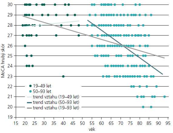 Vztah výkonu v MoCA a věku v kontrolním souboru (n = 268).