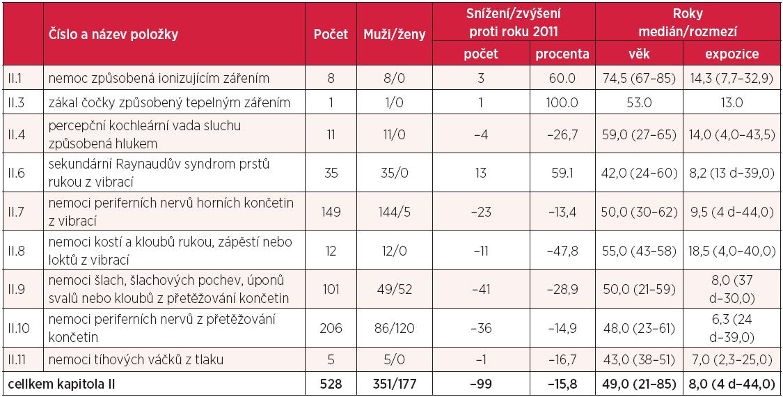 Kapitola II – nemoci z povolání způsobené fyzikálními faktory v roce 2012