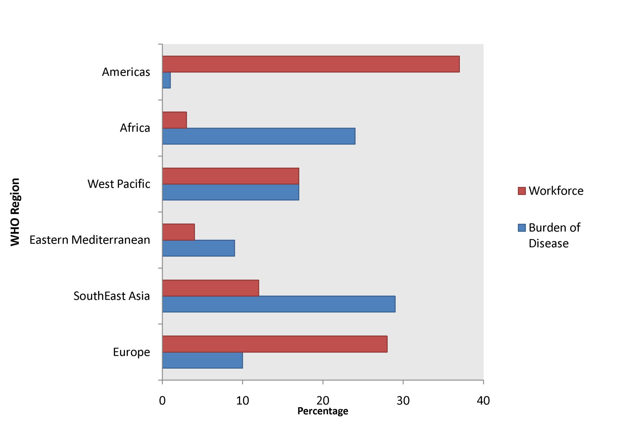 "Global burden of disease versus workforce <em class=""ref"">[33]</em>,<em class=""ref"">[34]</em>."