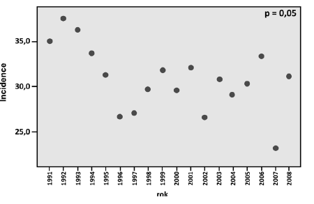 Graf 4b. Incidence Ca cervixu ve věkové skupině 35–39 let