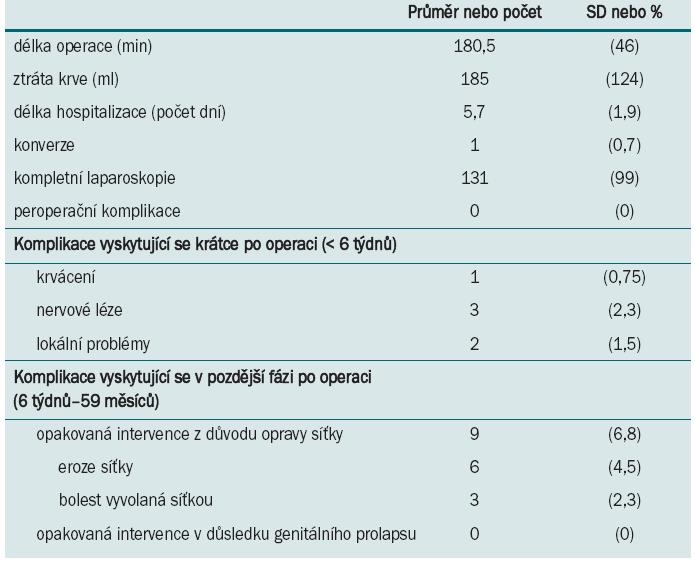 Peroperační parametry a komplikace: v prospektivní studii 132 LSC [48].