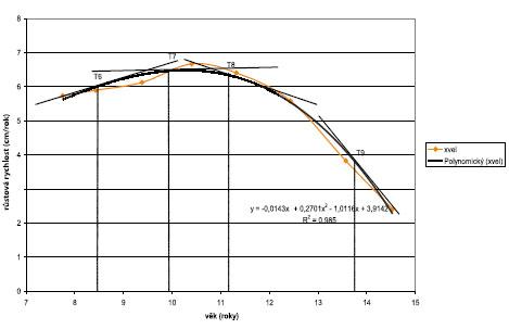 Průměrná rychlostní křivka tělesné výšky – dívky.