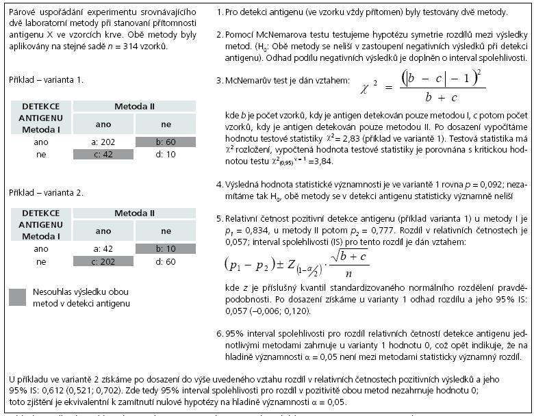 Příklad 1. Odhad rozdílu relativních četností a jeho interval spolehlivosti při párovém uspořádání experimentu.