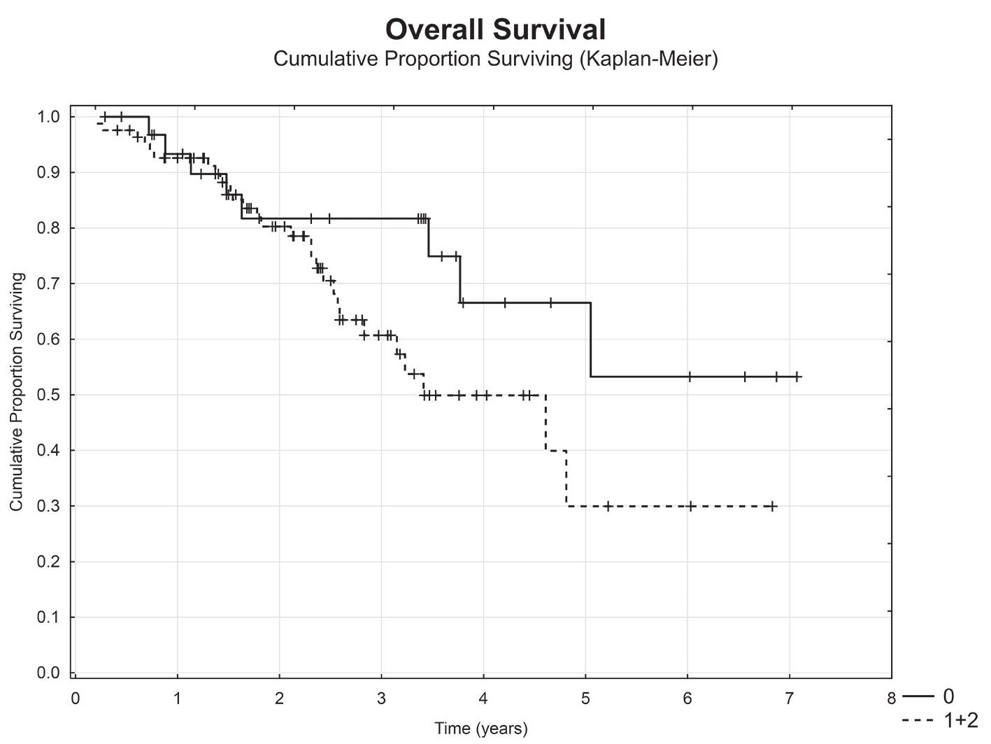 Celkové přežití nemocných dle metastatického postižení uzlin (negativní uzlinové metastázy (N0) vs. pozitivní uzlinové metastázy (N1+N2)) Graph 6: Overal survival with respect to lymph node metastases (negative lymph node metastases (N0) vs positive negative lymph node metastases (N1+N2))