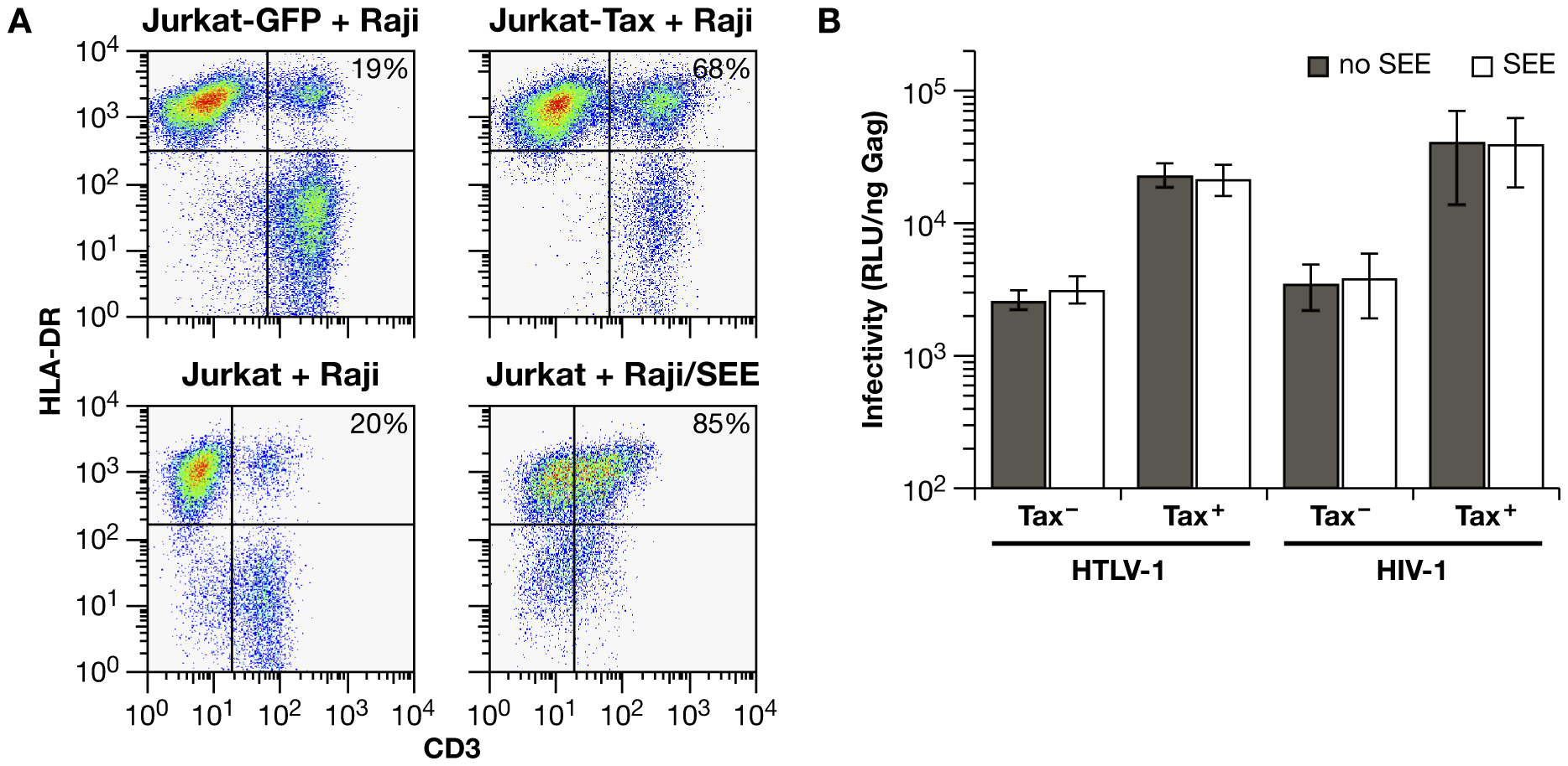 A superantigen-induced immunological synapse does not enhance infection with HIV-1 or HTLV-1 VLPs.