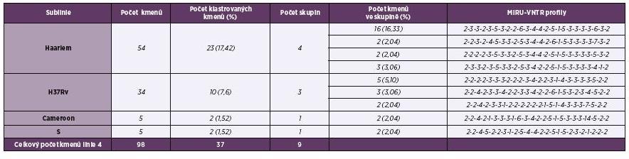 Tabulka 2. Klastrované kmeny <i>M. tuberculosis</i> linie 4 (Euro-Americké) v Praze 2013–2014<br> Table 2. Clustered strains of <i>M. tuberculosis</i> of Euro-American lineage 4 from Prague, 2013–2014