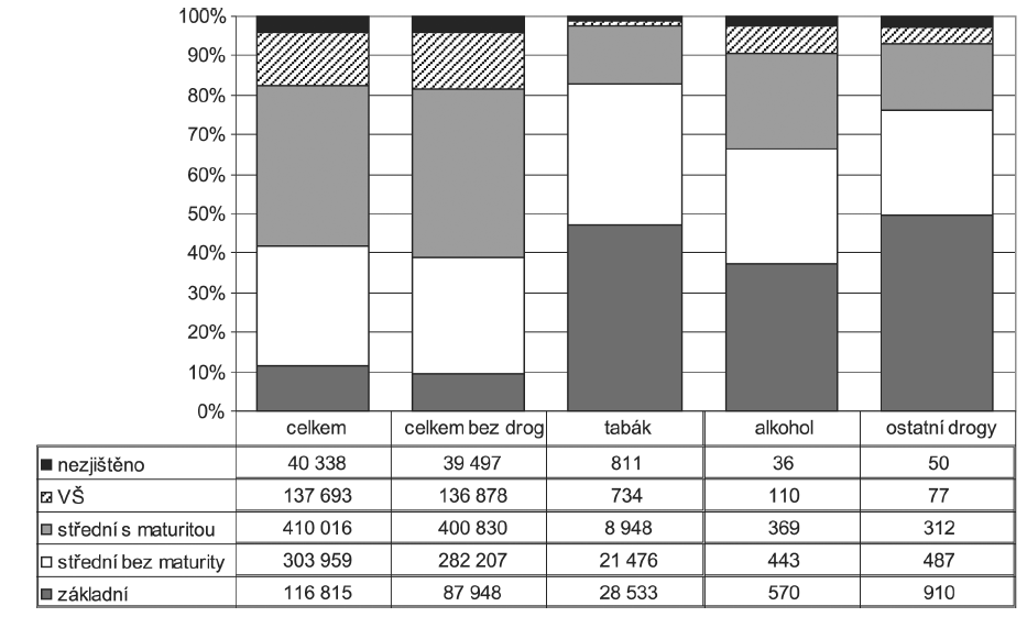 Struktura celkového počtu rodiček a rodiček, u kterých bylo hlášeno užívání návykových látek, podle vzdělání (v %)
