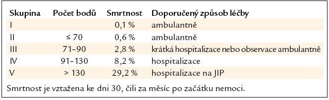 Riziko úmrtí a doporučená léčba podle systému PSI [8].
