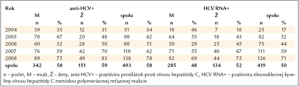 Výskyt HCV infekcie (n = 846).