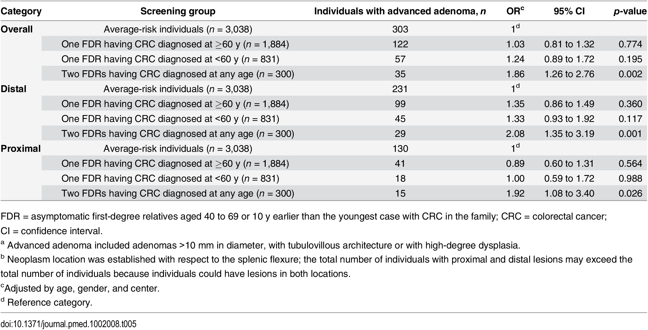 Risk of advanced adenoma<em class=&quot;ref&quot;><sup>a</sup></em> stratified by location of lesion<em class=&quot;ref&quot;><sup>b</sup></em>.