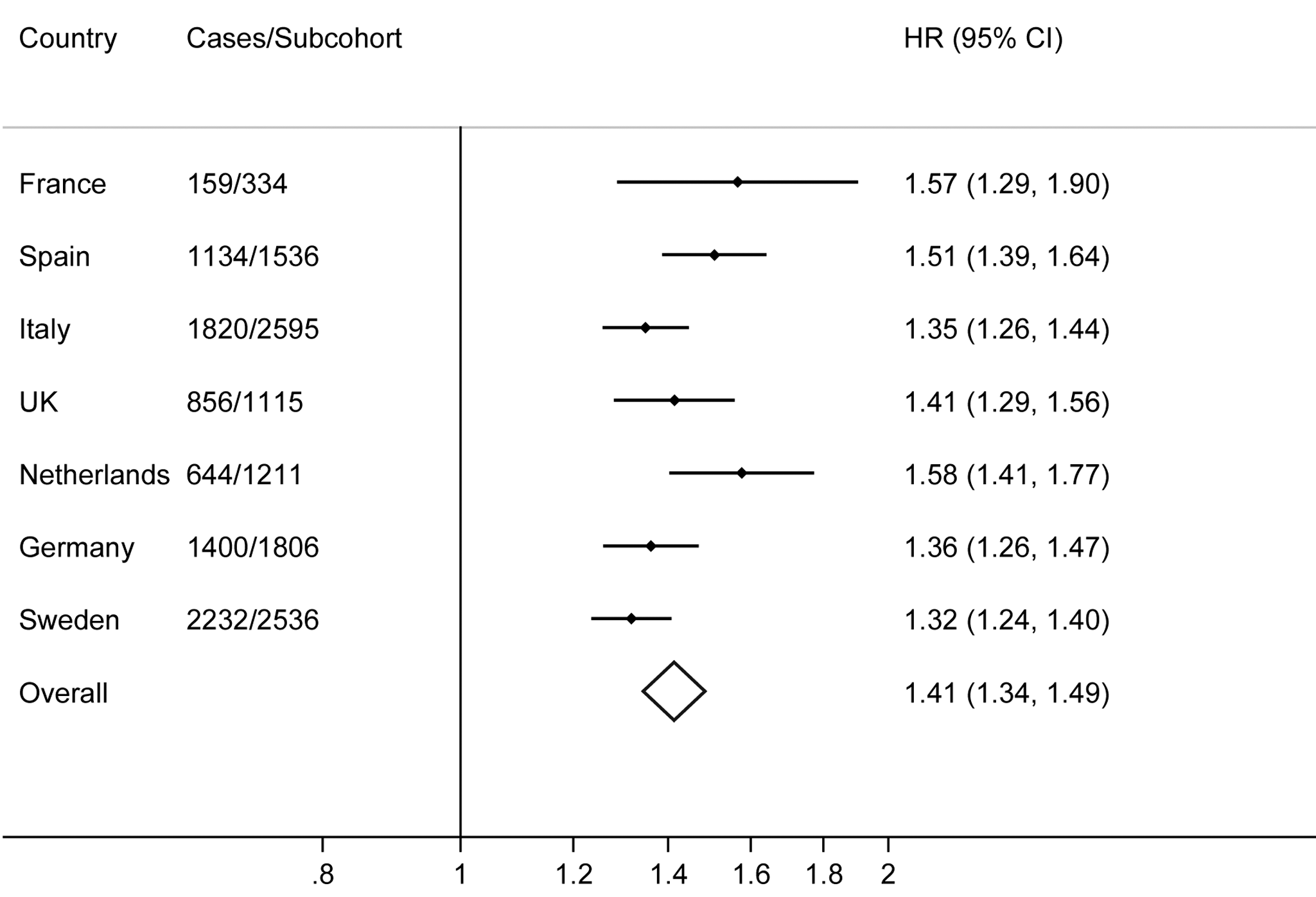 Hazard ratios for type 2 diabetes per standard deviation (4.4 alleles) increase in the imputed, unweighted genetic risk score by country and overall: the InterAct study.