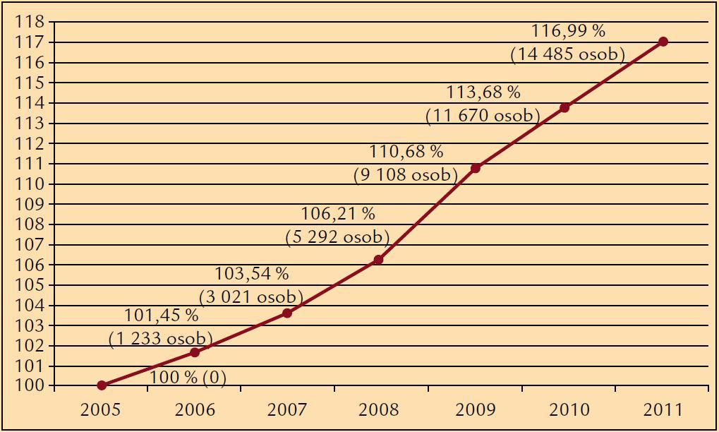 Nárůst počtu diabetiků s diabetickou retinopatií vzhledem k roku 2005 (index rok 2005 = 100 %).