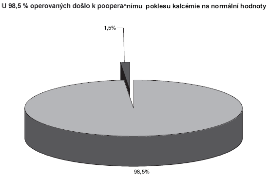 Úspěšnost výkonů pro primární hyperparatyreózu Graph 1. Success rates of the primary hyperparathyroidism procedures