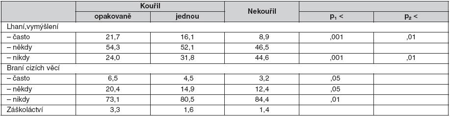Poruchy chování v posledních 6 měsících (% odpovědí)