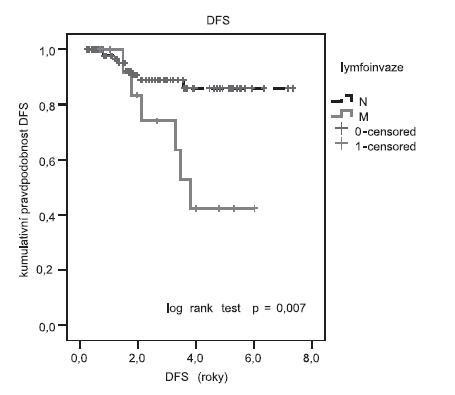 Délka přežití (DFS) v závislosti na postižení lymfatických uzlin Log rank test prokázal signifikantní delší DFS u pacientek s lymfoinvazí N (6,6 roku) ve srovnání s pacientkami s lymfoinvazí M (4,1 roku). Signifikance testu p = 0,007.