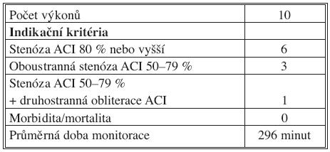 Kombinované zákroky Tab. 2. Combined procedures
