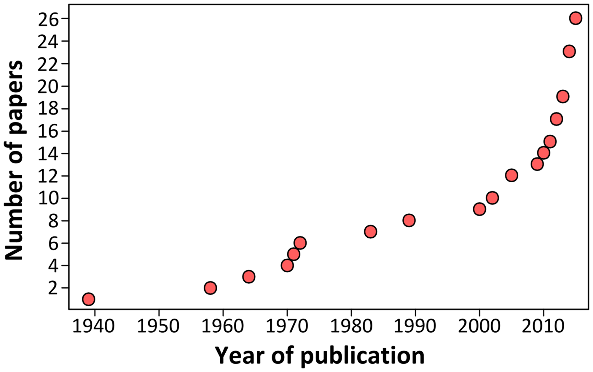 Cumulative number of publications investigating <i>Leptospira</i> infection in bats over the past 75 years.