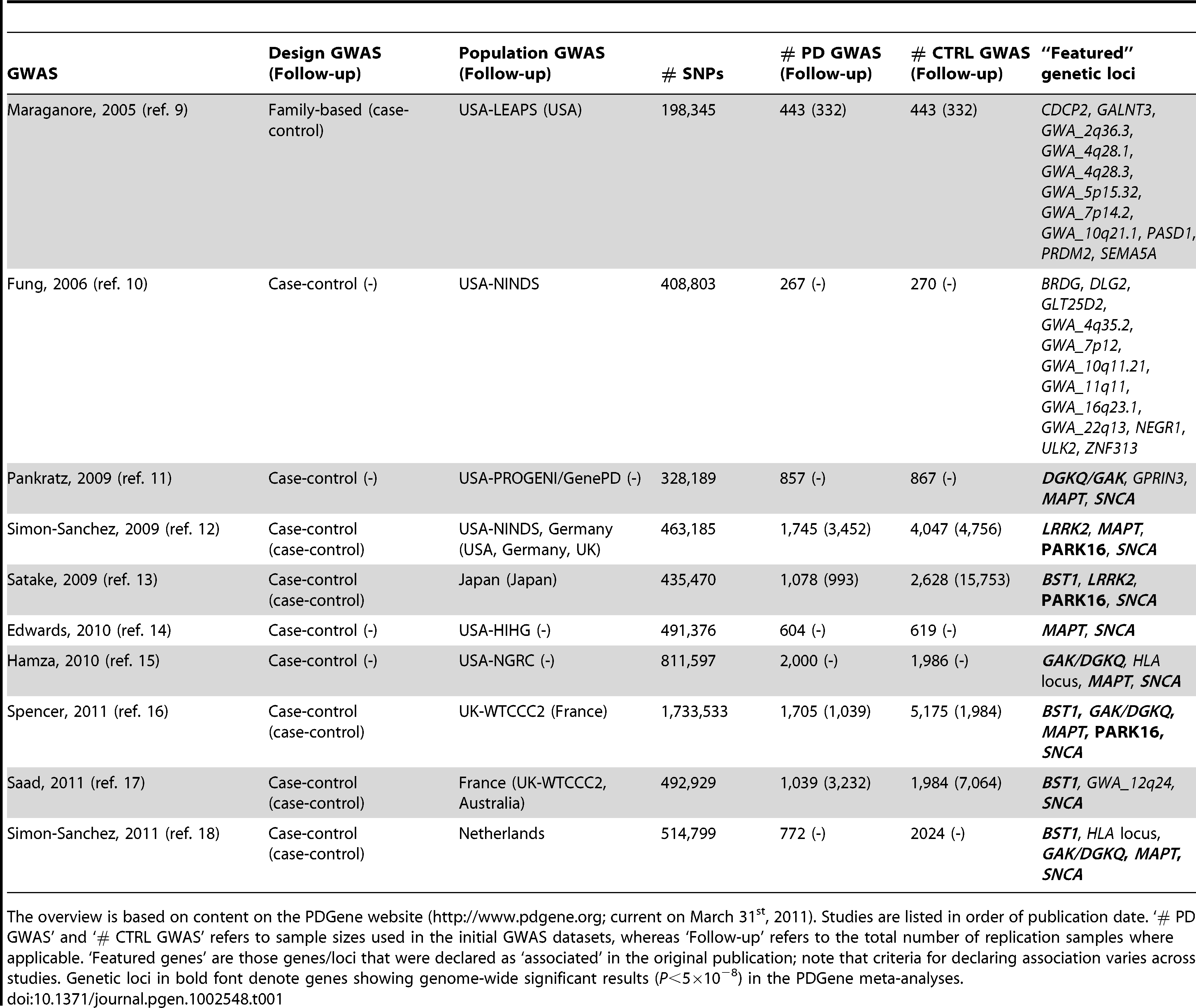 Overview of genome-wide association studies (GWAS) published in PD until March 31, 2011.