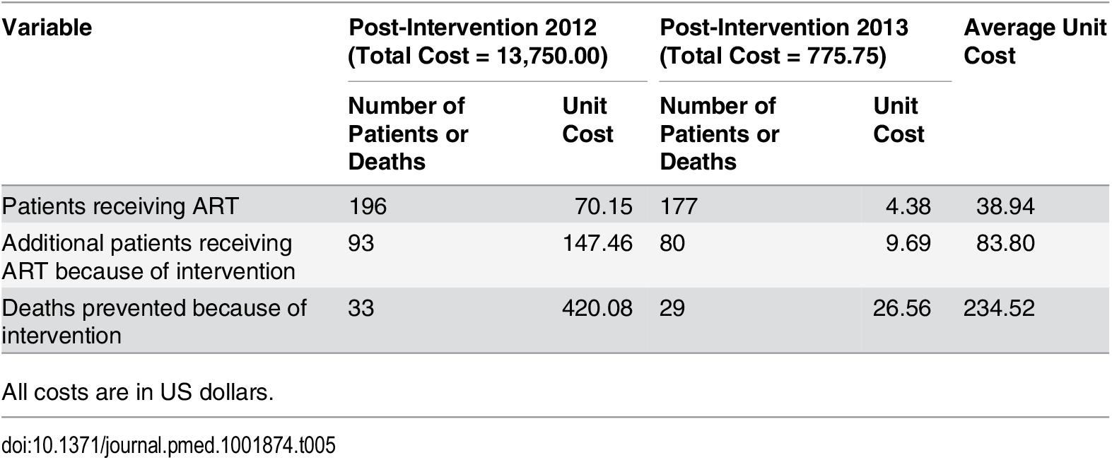 Unit cost per patient receiving ART, unit cost per additional patient receiving ART because of the intervention, and unit cost per death prevented because of intervention in Guangxi, China, 2012–2014.